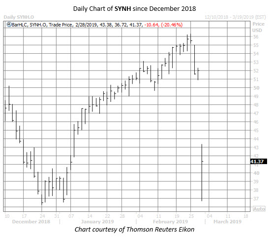 SYNH stock chart feb 28