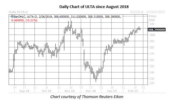 ulta stock daily price chart feb 26