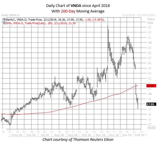 VNDA stock chart feb 11