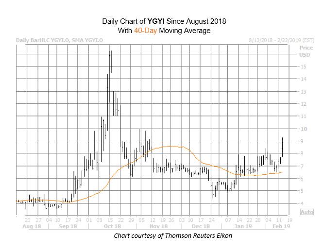 YGYI Chart Feb 13