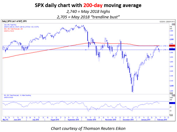 SPX daily MMO 1