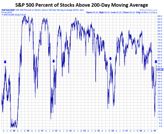 SPX stocks above 200day MMO3