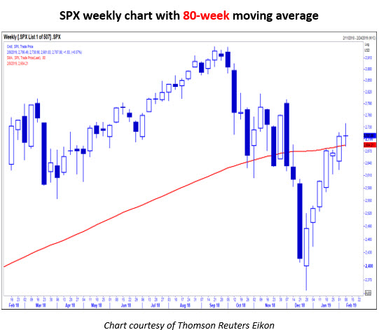 SPX weekly chart MMO5