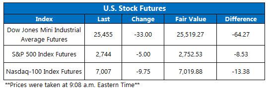 Futures Chart Feb 14