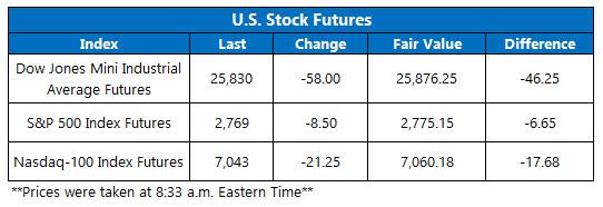 Futures Chart Feb 19