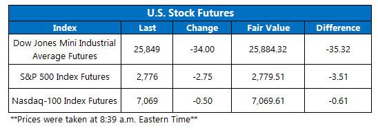 Futures Chart Feb 20