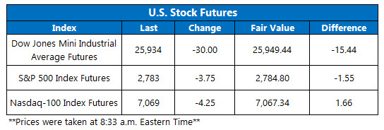 Futures Chart Feb 21