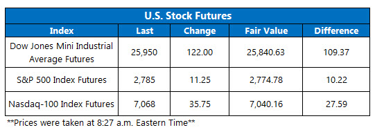 Futures Chart Feb 22