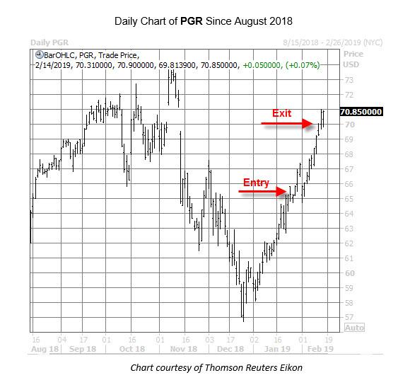 PGR Chart Feb 14
