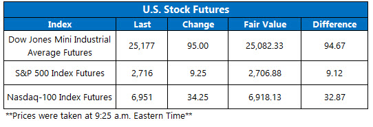 stock futures feb 11