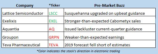 stock market news feb 13