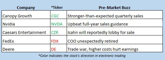 stock market news feb 15