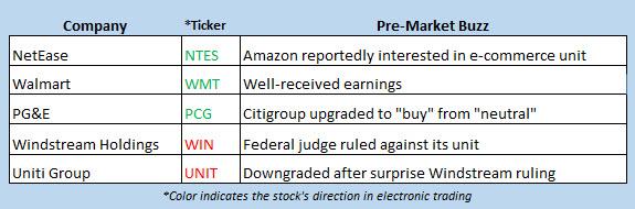 stock market news feb 19