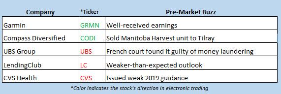 stock market news feb 20