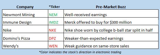 stock market news feb 21