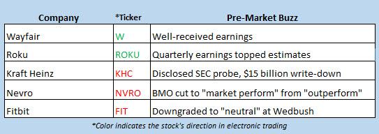 stock market news feb 22