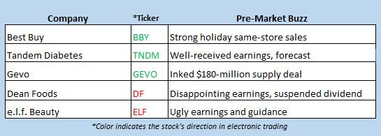 stock market news feb 27