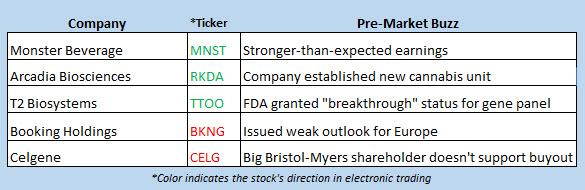 stock market news feb 28
