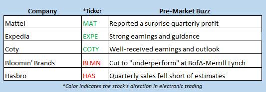 stock market news feb 8