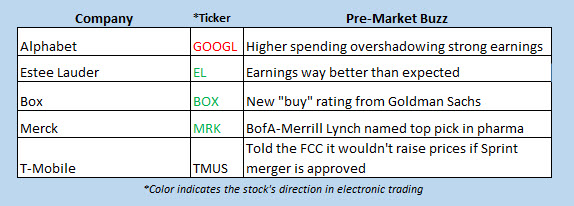 stocks in the news feb 5