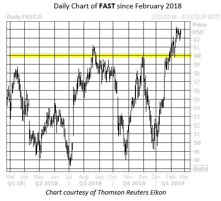 WKEND Chart FAST