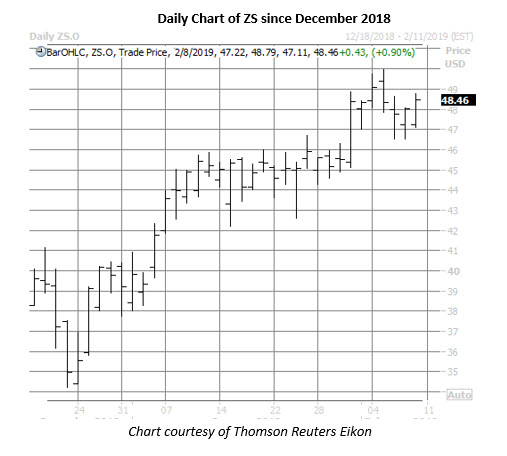 zs daily chart feb 8