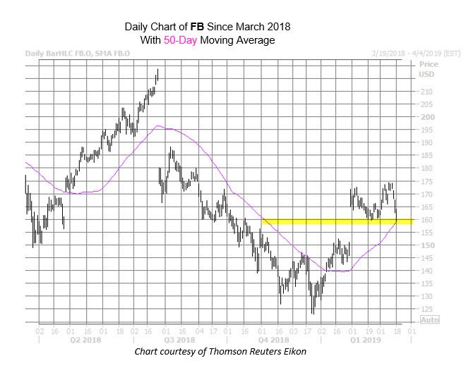 FB Chart Mach 18