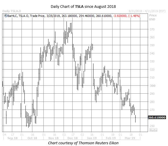 TSLA stock chart march 25