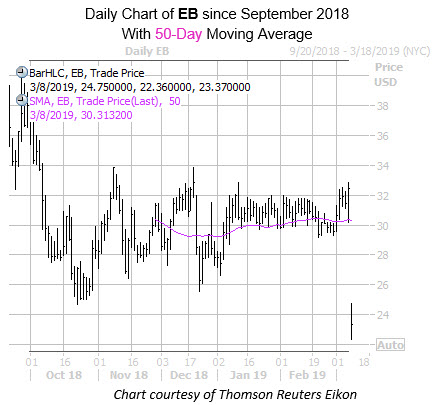 Daily EB Since Sept with 50MA