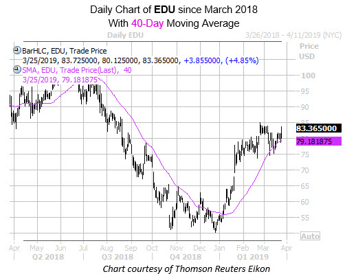 DAily EDU with 40MA