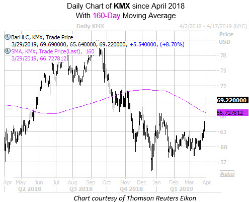 Daily KMX Since April with 160MA