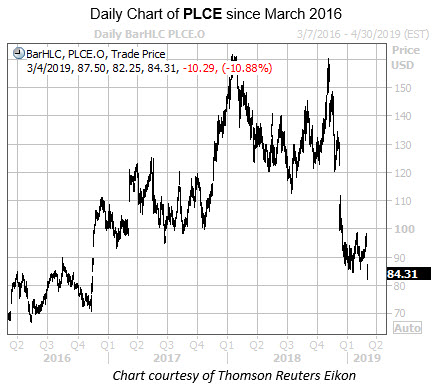 Daily PLCE Since March 2016