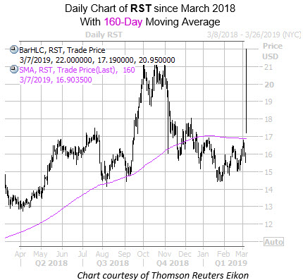 Daily RST Since March with 160MA