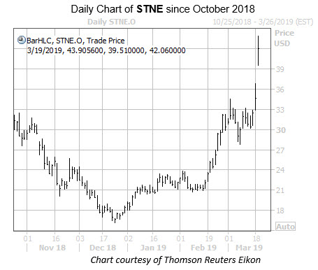 Daily STNE since October IPO