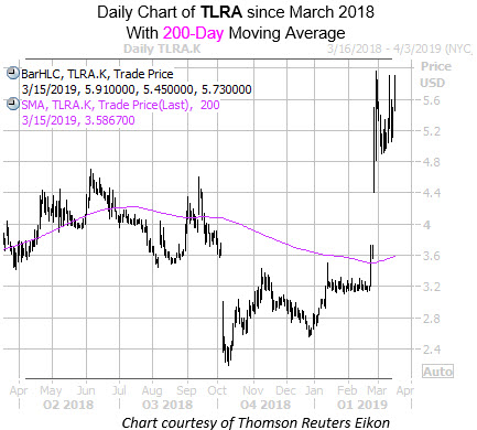 Daily TLRD with 200MA