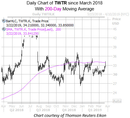 Daily TWTR with 200MA