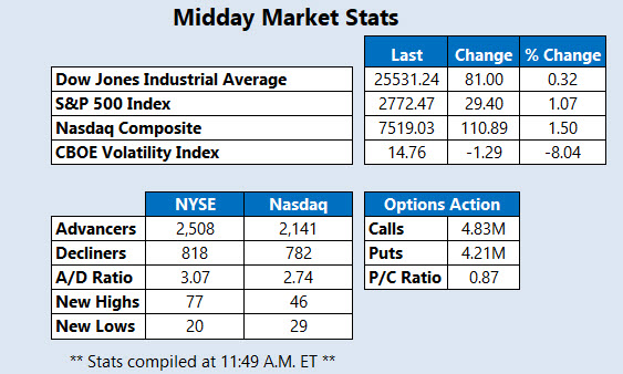 Midday Market Stats March 11