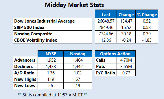 Midday Market Stats March 19