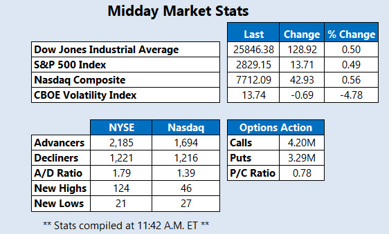 Midday Market Stats March 29