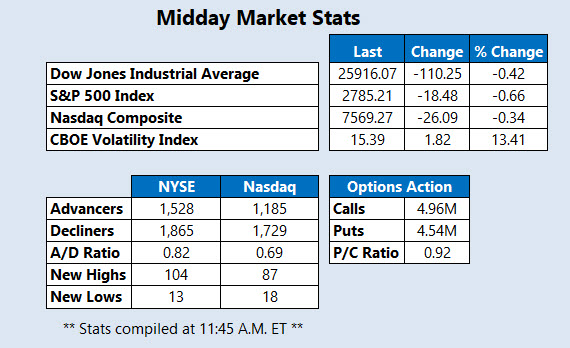 Midday Market Stats March 4