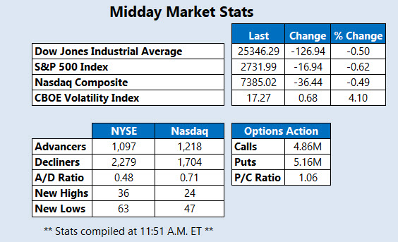 Midday Market Stats March 8