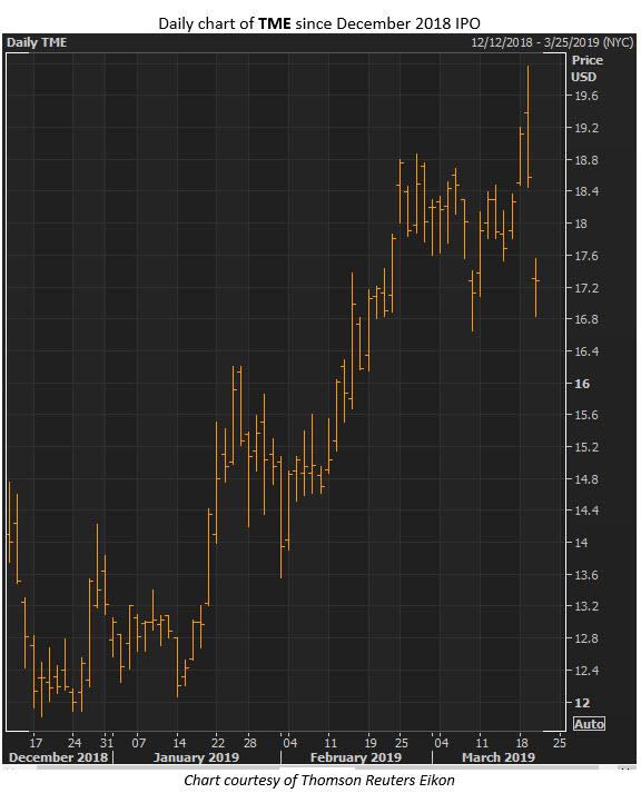 tencent stock price