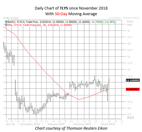 TLYS stock chart March 18