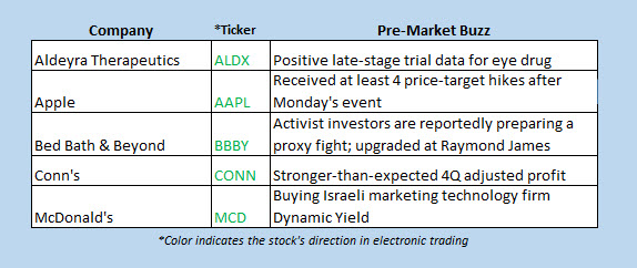 hot stocks march 26