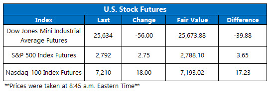 Stock Futures Chart March 12