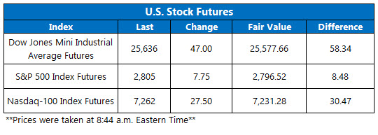Stock Futures Chart March 13