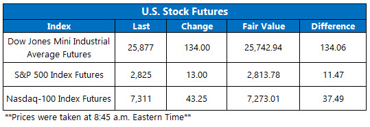Stock Futures Chart March 15