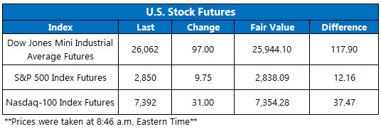 Stock Futures Chart March 19