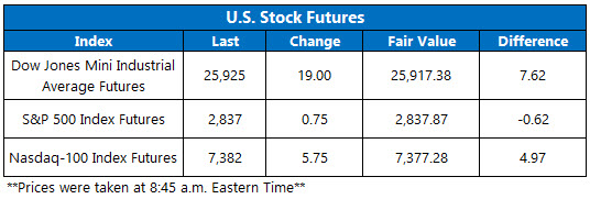 Stock Futures Chart March 20