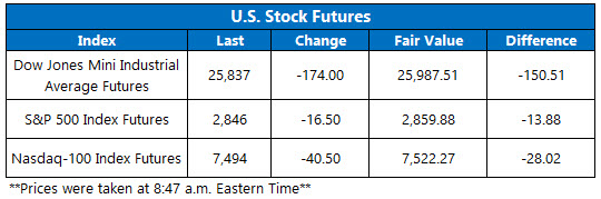 Stock Futures Chart March 22